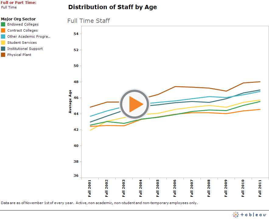 Distribution of staff by age separated by major org sector, from Fall 2001 to Fall 2011 graph